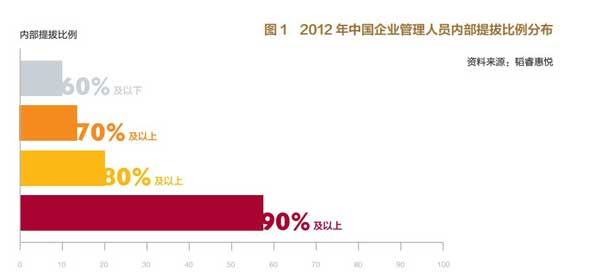 2012年中国企业管理人员内部1