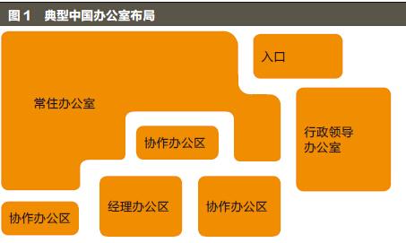 中国办公场所革新-图1