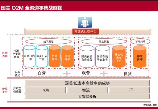 国美O2M 全渠道零售战略图-xiao