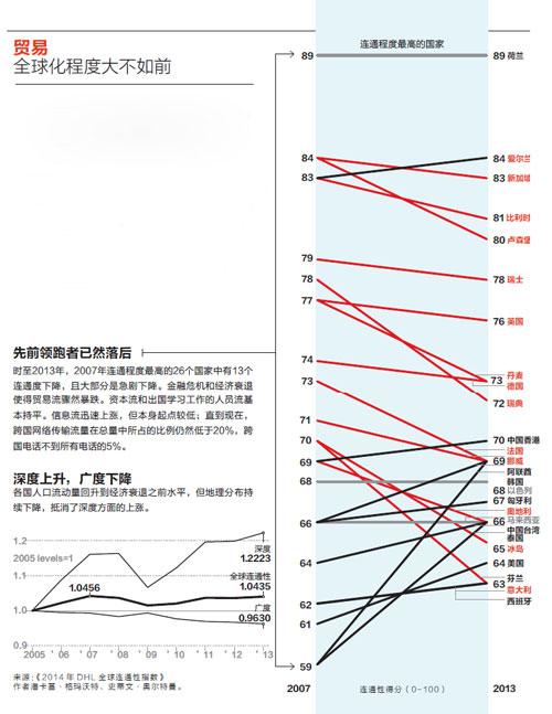 前沿-全球化程度大不如前(小)