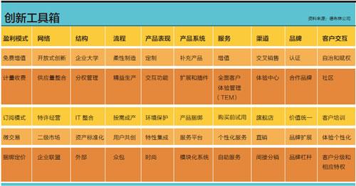 特写-创新十型-创新工具箱-xiao