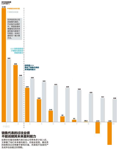 聚光灯-谁是真的明星销售-销售代表的过往业绩-xiao