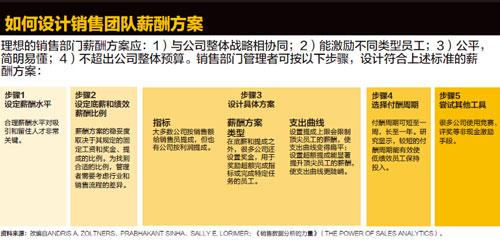 聚光灯-销售团队激励新法则-如何设计销售团队薪酬方案xiao