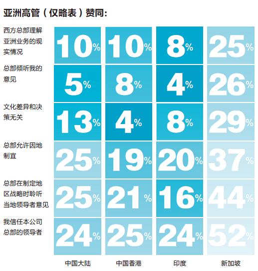 前沿-亚洲高管(仅略表)赞同