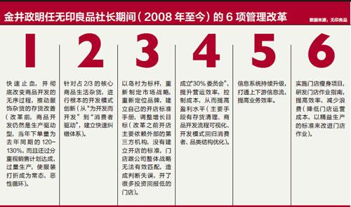 金井政明任无印良品社长期间(2008-年至今)的6-项管理改革-小