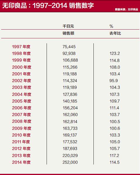 无印良品:1997-2014 销售数字