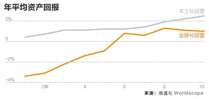 前沿-年平均资产回报