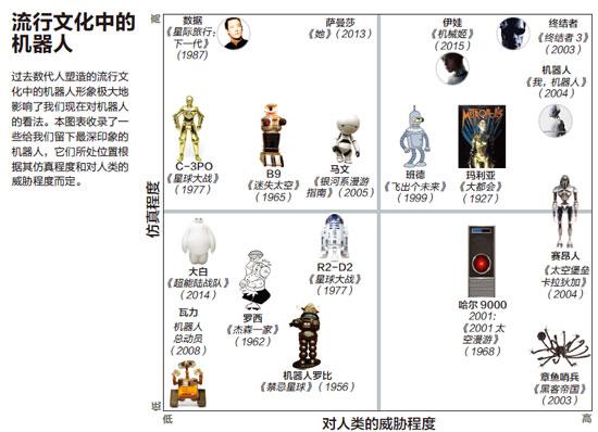 spot-流行文化中的机器人-xiao