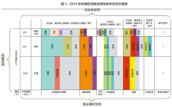 图1:2014-年中国在线旅游领域竞争空间示意图xiao