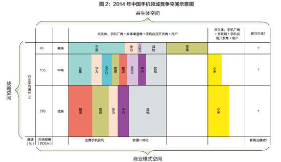 图2:2014-年中国手机领域竞争空间示意图-xiao