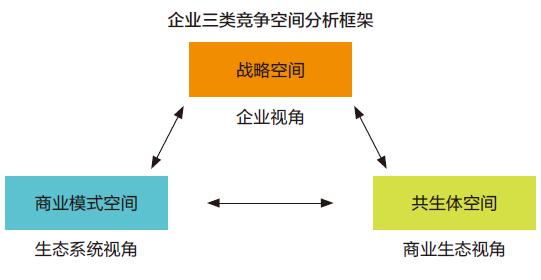企业三类竞争空间分析框架