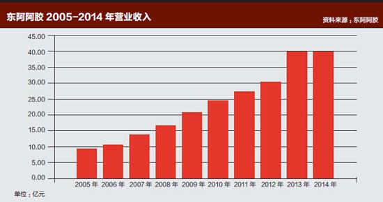 东阿阿胶2005-2014-年营业收入-小