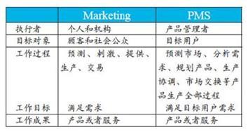 表1 Marketing和PMS两个概念的比较