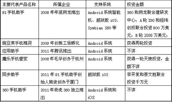 手机管理软件灰色生存:平台化前景获VC青睐
