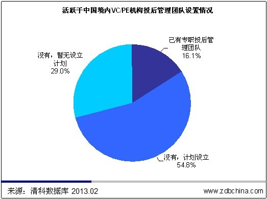 清科观察:PE增值服务:投资团队负责制 专职投后管理不足20%