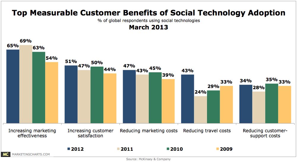 McKinsey-Top-Customer-Benefits-Social-Tech-Adoption-Mar2013