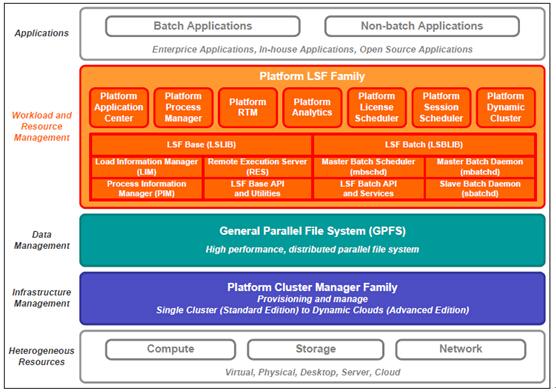 IBM Platform Computing工作负载管理解析